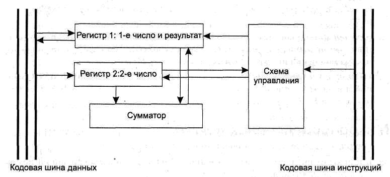 схем управления (местного