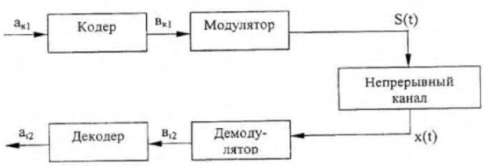 схема канала передачи